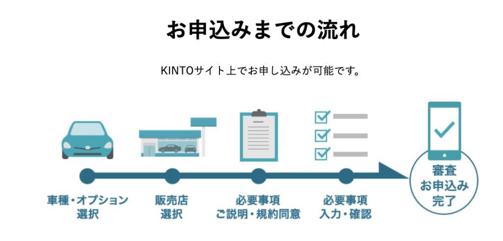 KINTO契約
